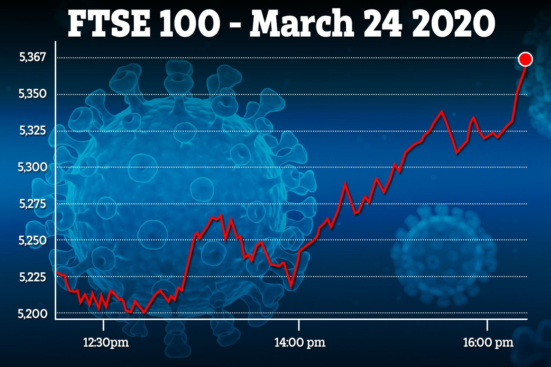 FTSE вырос на фоне уверенного старта американских акций | Финансовые новости