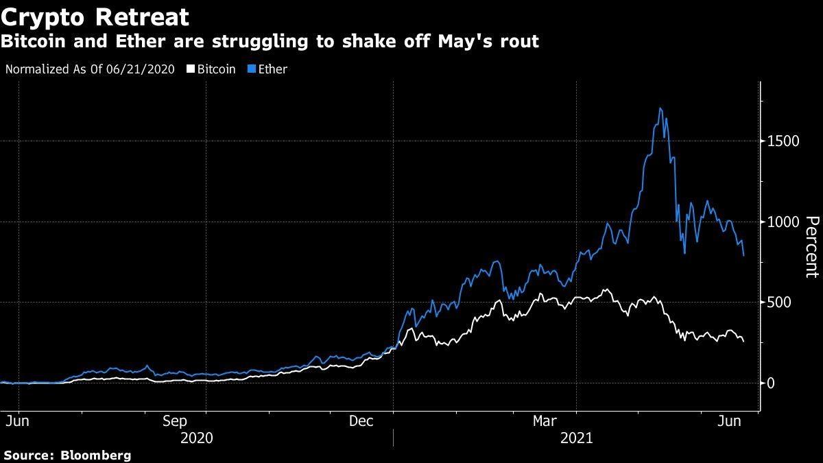 Bitcoin zakt naar het laagste punt in twee weken, terwijl China de cryptovaluta aanpakt