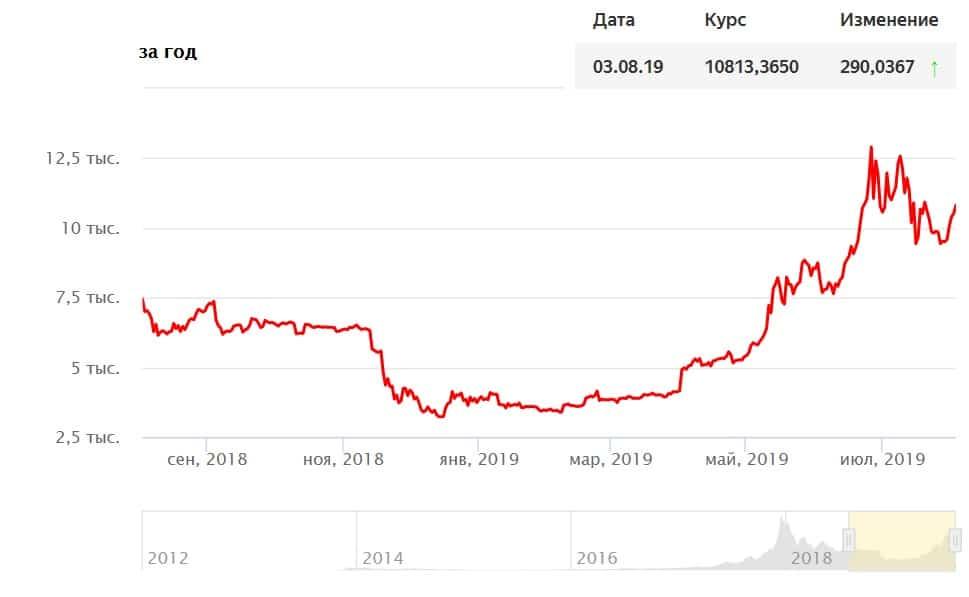 Lawsuit Accuses Korean Crypto Exchange of $3.5 Billion Scam, Tens of Thousands Defrauded – Exchanges Bitcoin News