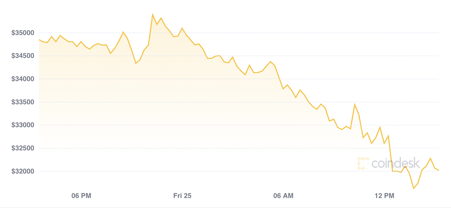 Market Wrap: Bitcoin Declines Into the Weekend, as Volatile Month Continues
