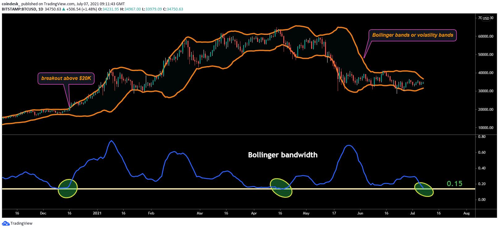 La consolidación de precios de Bitcoin puede estar acercándose al final, sugiere el indicador