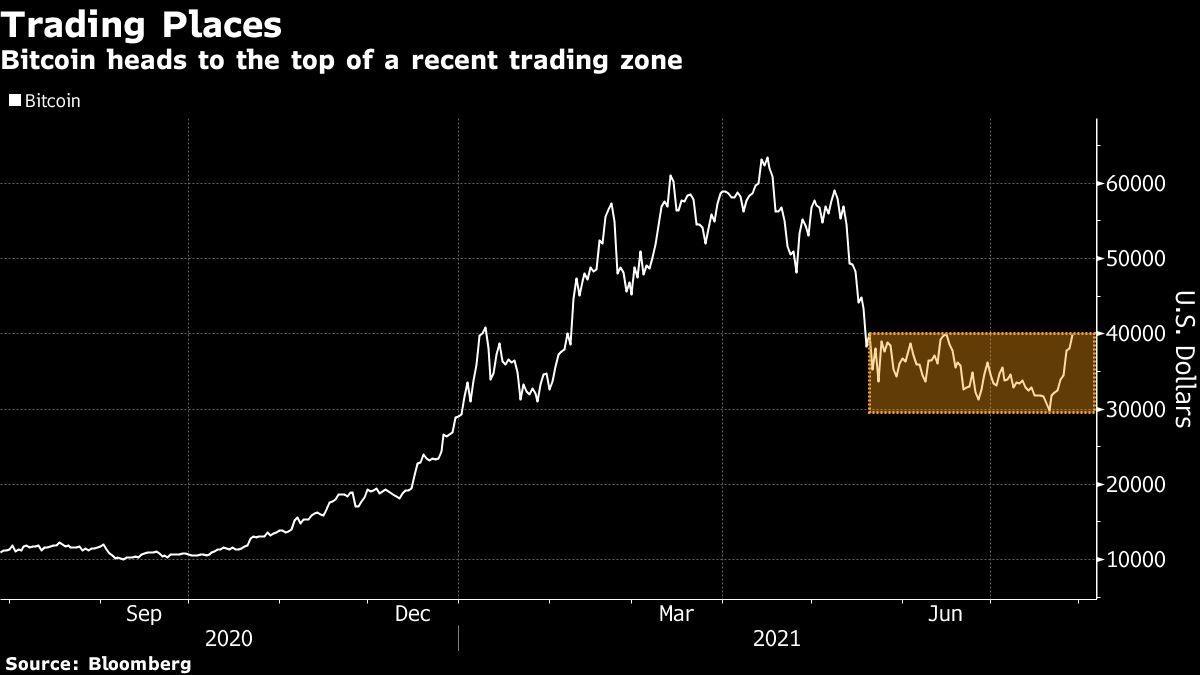 Bitcoin Eyes a maior sequência de vitórias em 2021 em meio à recuperação da criptografia