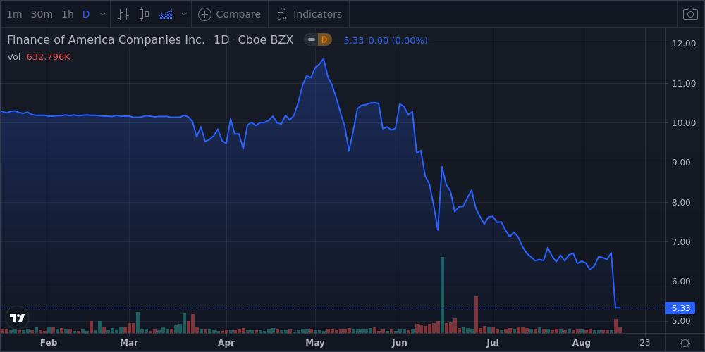 Акции Finance of America Companies Inc закрыли день с понижением на 20,7% – Ежедневный отчет