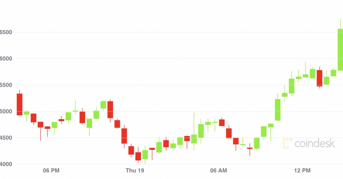 Market Wrap: Bitcoin deve manter suporte acima de $ 45K