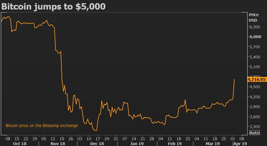 Bitcoin-prijs stijgt voor het eerst sinds half mei boven $45 duizend   Nieuws