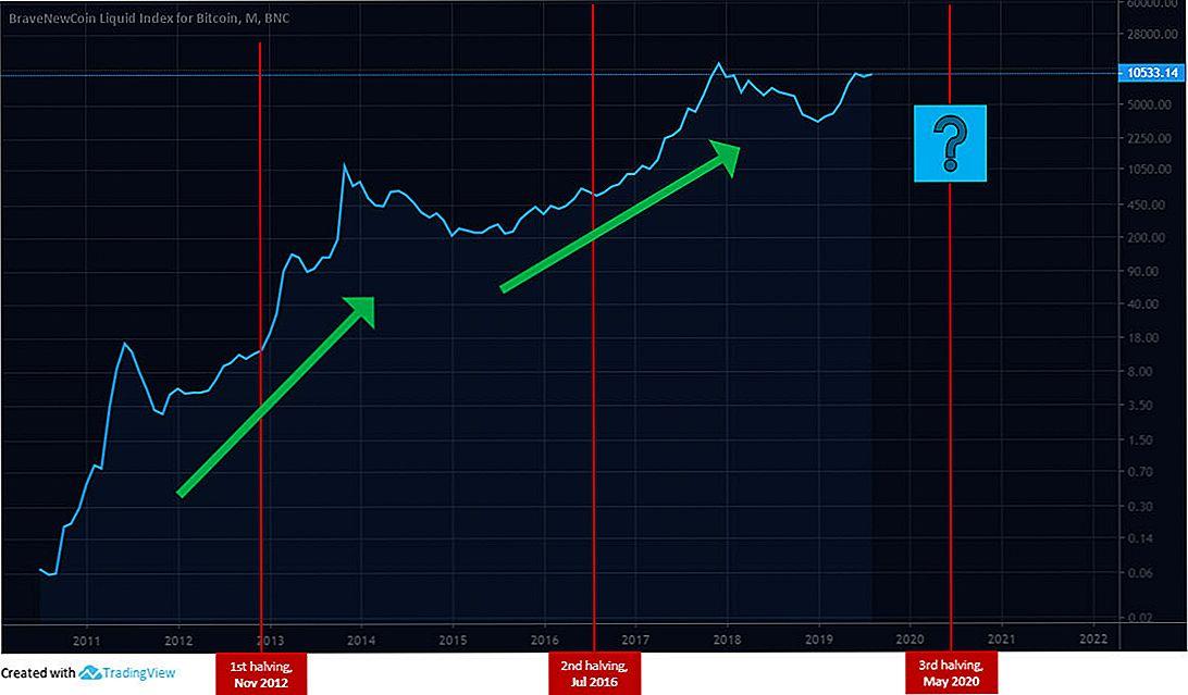 Major stories on Bitcoin, EtherRocks and more – MCC.EXCHANGE