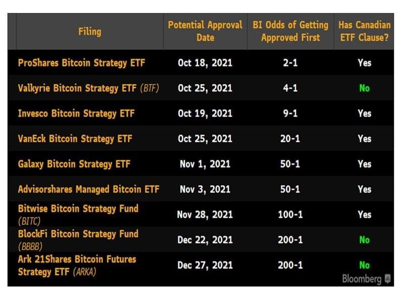 Gli ETF Bitcoin basati sui future imminenti possono aumentare i rendimenti cash e carry